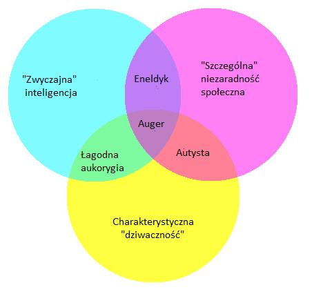 Diagram venna 28 images projektowanie logiczne bazy danych kr diagram venna diagram venna ccuart Choice Image